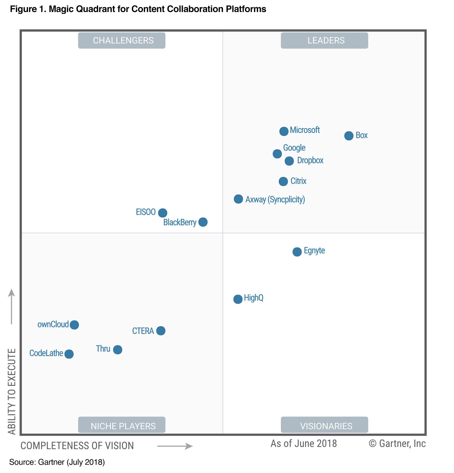 Gartner Magic Quadrant Content Collaboration 2018