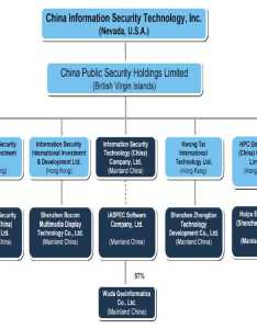 Images of information security organizational structure also rh informationsecurityichigenspot
