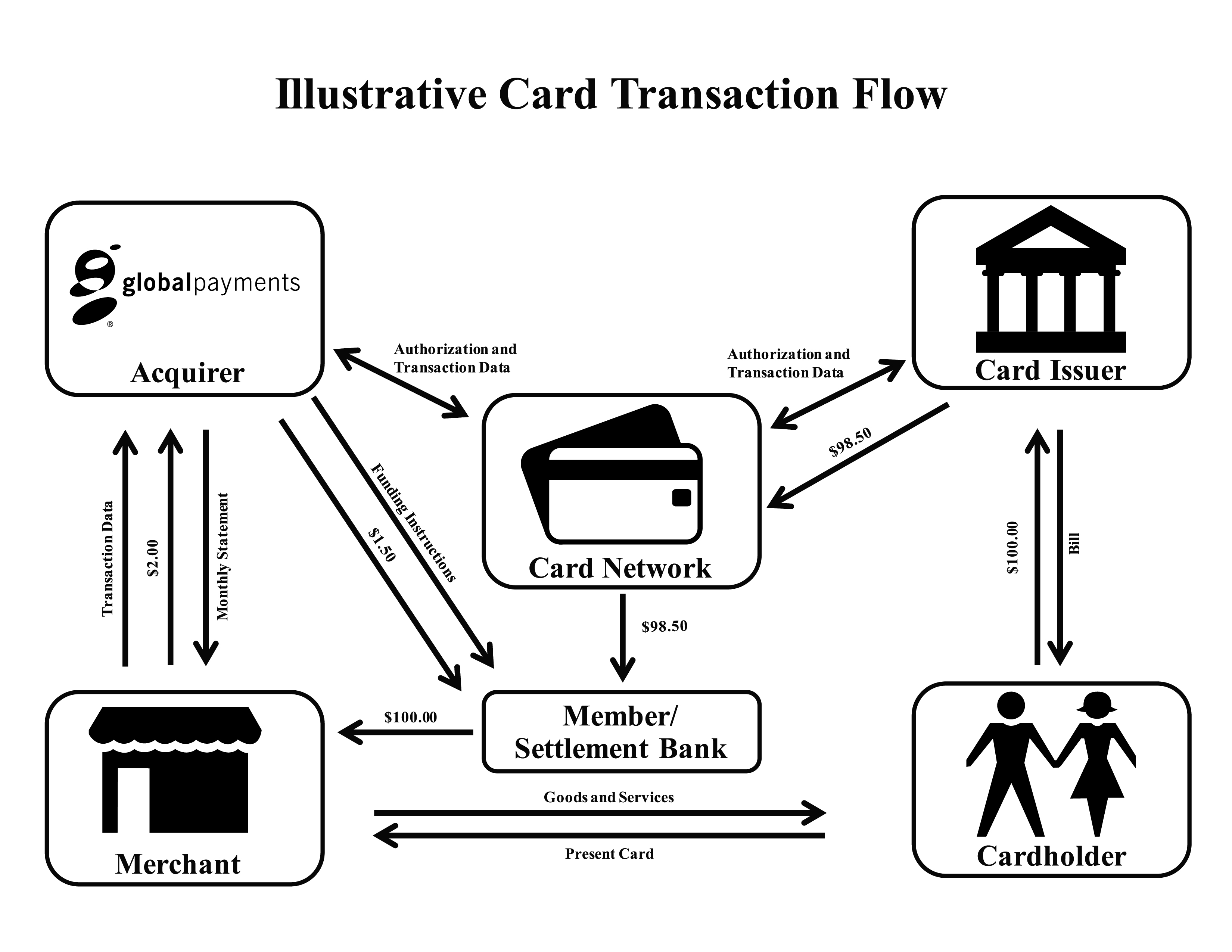 for credit card transaction process flow diagram rb20det wiring global payments inc form 10 k july 30 2015