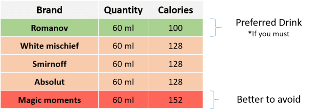 Comparision of Calories in Vodka
