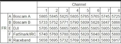 vtx channels