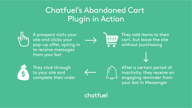 Abandoned Cart Chatbot