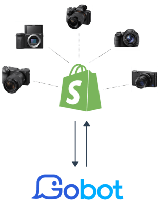Shopify Product Sync Example