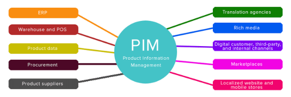 PIM Example