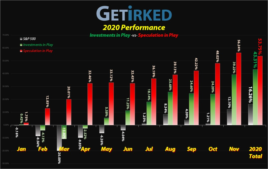 2020 Year End Performance - GetIrked's Investments in Play and Trades in Portfolio destroyed the S&P 500 index