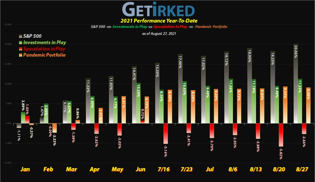 Get Irked - Year-to-Date Performance - Investments in Play vs. Speculation in Play - 2020 Year-to-Date Performance