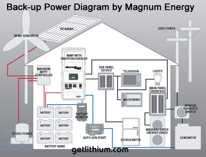 pv inverter wiring diagram how do circuit and diagrams interrelate off grid energy system solar power inverter/ converter page: outback power, magnum ...