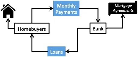 subprime mortgage - 2008 Financial Crisis cause - Mortgage