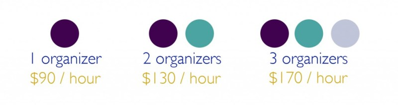 professional organizers rate
