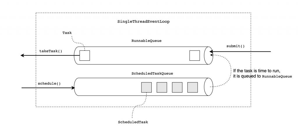 EventLoop internal structure on el