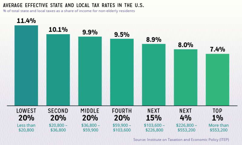 State's effective tax rate
