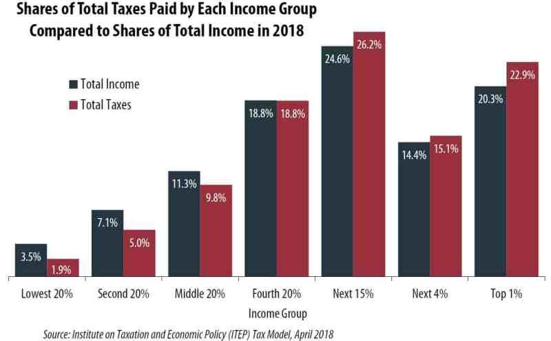 Tax burden vs. total income.