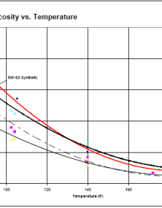 Viscosity vs temp chart also inline skates an engineer   perspective rh getrolling