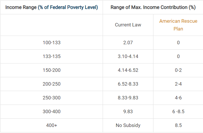 Income and Poverty Level
