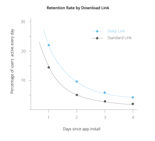 deeplink-charts-retention-rate.png