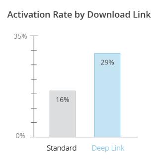 deeplink-charts_activation.png