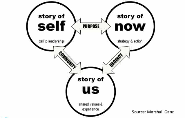 Why Should We Teach Storytelling? 5 Reasons to Start Today