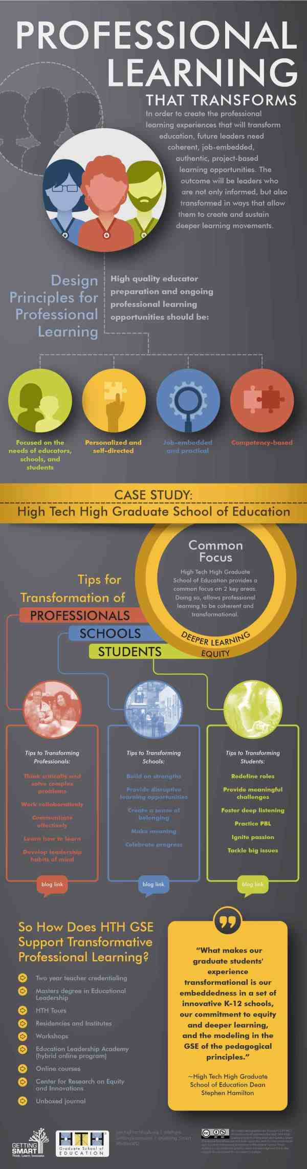 Infographic Professional Learning Transforms