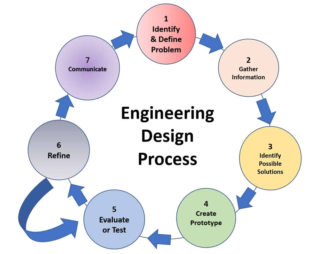 Integrating Engineering Design And Challenge Based