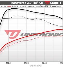 volkswagen jetta 2 0 tdi ecu upgrade software 140hp 2009 2010 dyno image 2009 volkswagen jetta tdi engine diagram  [ 1200 x 803 Pixel ]