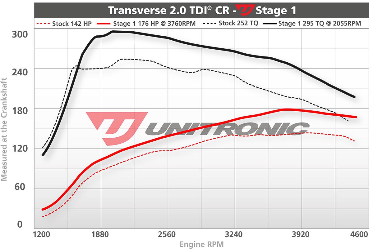 hight resolution of volkswagen jetta 2 0 tdi ecu upgrade software 140hp 2009 2010 dyno image 2009 volkswagen jetta tdi engine diagram