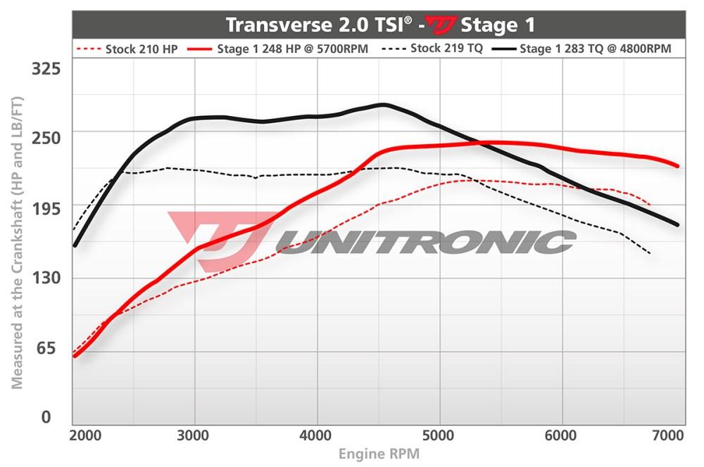 medium resolution of volkswagen passat cc 2 0 tsi ecu upgrade software 2009 2010 dyno image vw cc 2010 engine diagram
