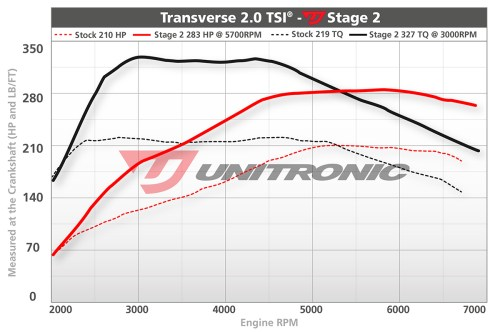 small resolution of volkswagen golf gti mk6 2 0 tsi ecu upgrade software 2013 2014 dyno image