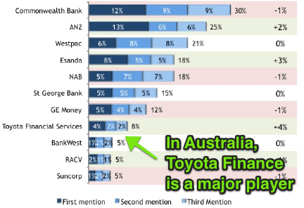 toyota-finance-australia