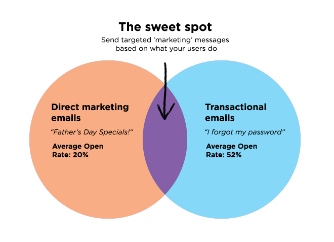 email marketing sweet spot