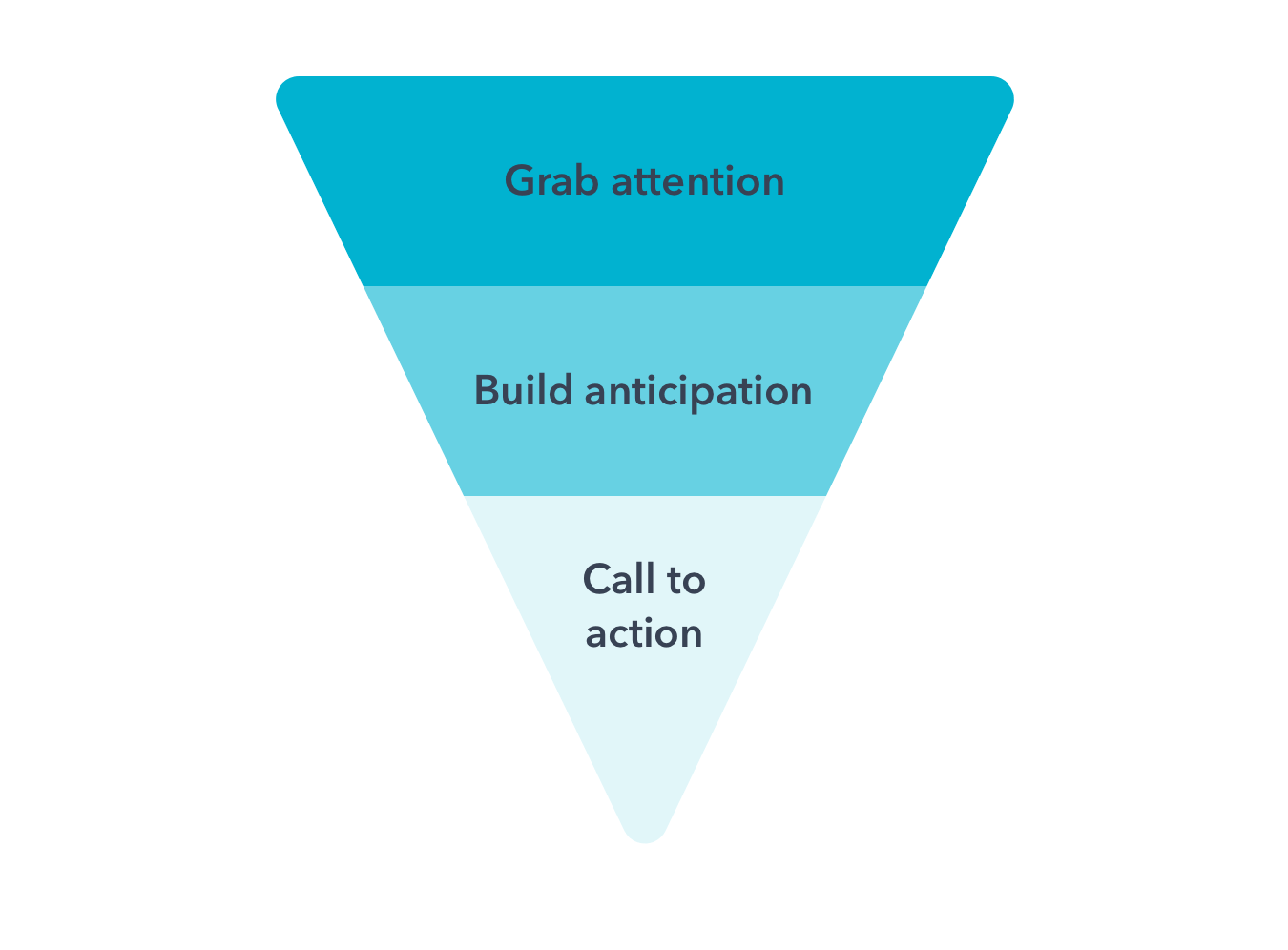 email-marketing-best-practices-inverted-pyramid@2x