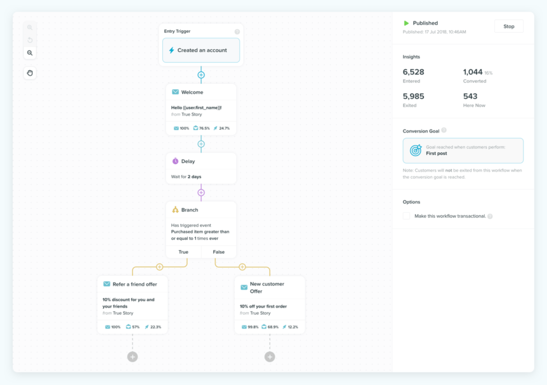 Email workflow canvas