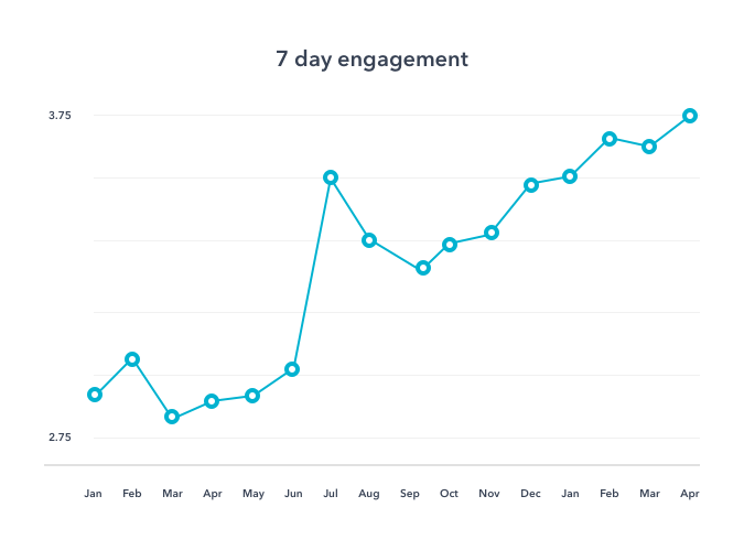 7 day engagement mobile push notifications