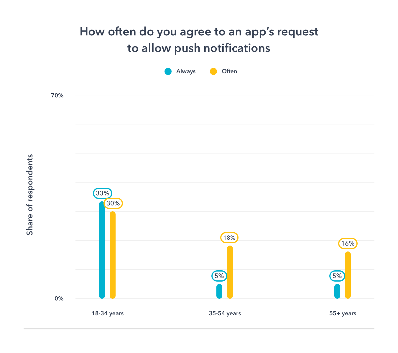 how often do you agree to an apps request to allow mobile push notifications