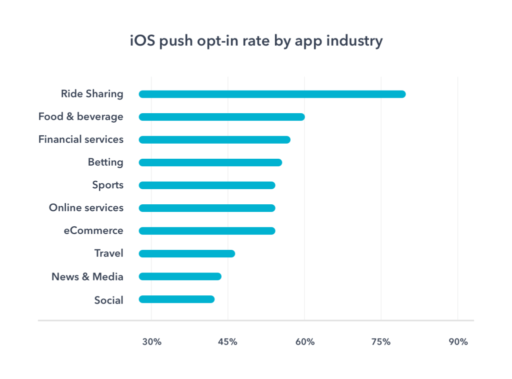 ios mobile push notifications opt-in rates by industries