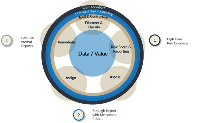 Risk Assessment Multi-Layer Reporting