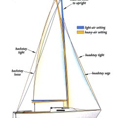 Mast Rigging Diagram Eaton Cn35 Lighting Contactor Wiring Sailboat Free Engine Image