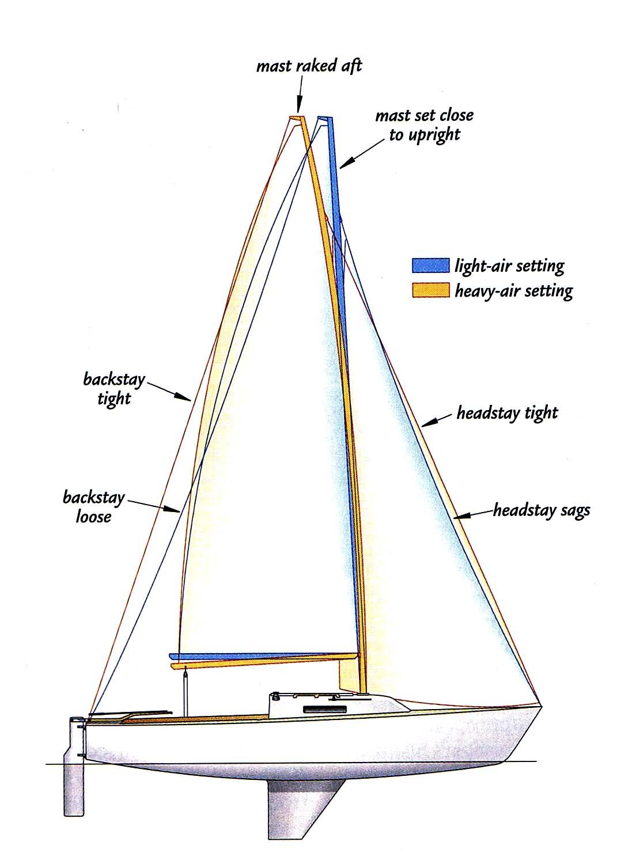 mast rigging diagram garage door repair redondo beach sailboat wiring free engine image