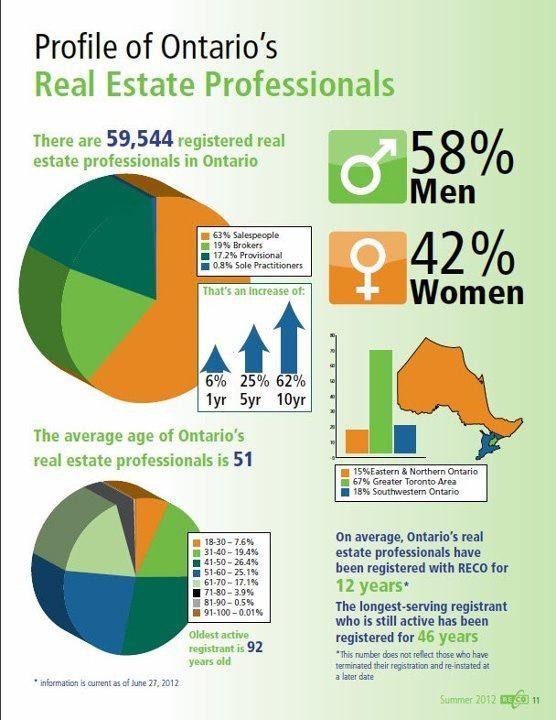 Anatomy of a Toronto real estate agent