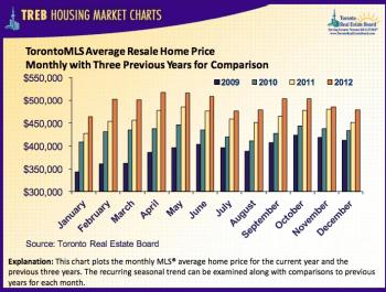 Toronto-Real-Estate-Prices-December-2012