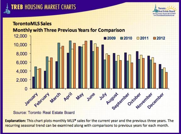 toronto house and condo sales, december 2012