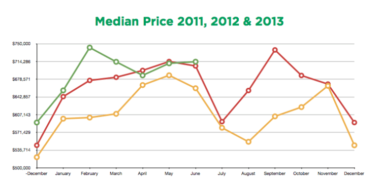 Median Home Prices 2011-2013