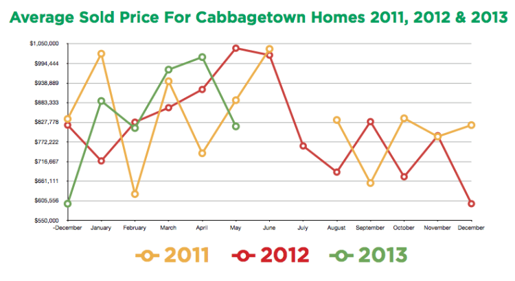 Cabbagetown prices