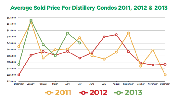 Sold Prices - Distillery District