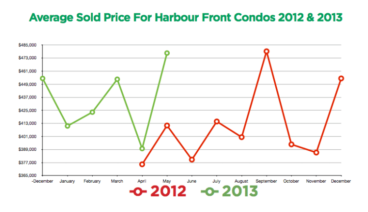 Harbourfront Prices