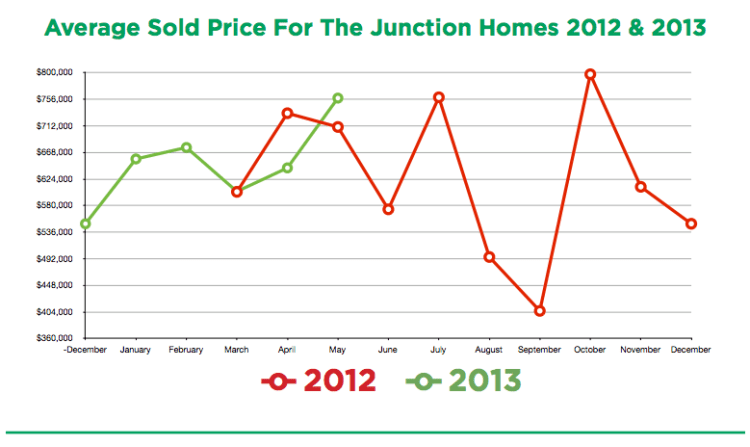 Junction Prices
