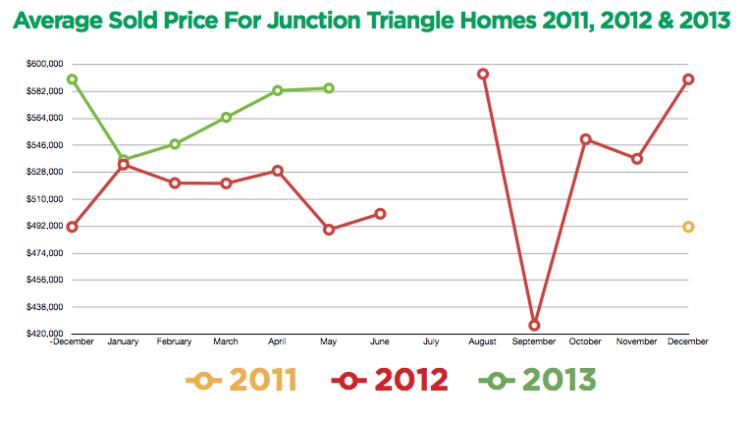 Junction Triangle Toronto