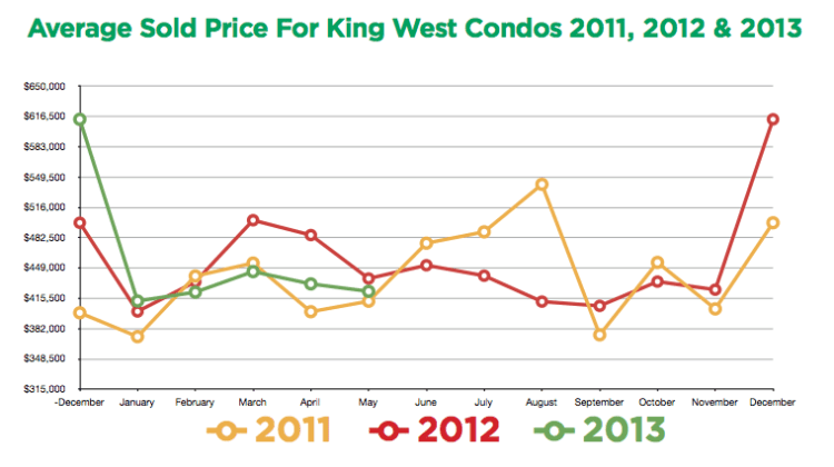 King West Prices