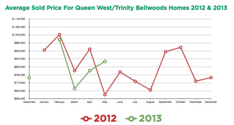 Sold Prices - Trinity Bellwoods Toronto