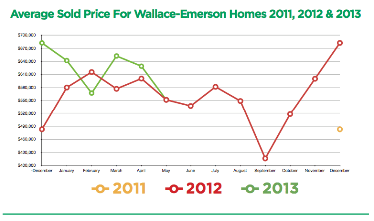 Wallace Emerson Prices