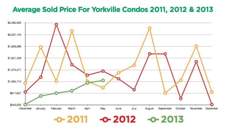 Yorkville prices